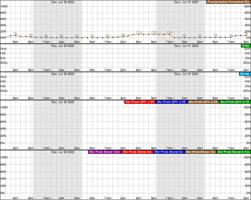 Douglas Hourly Weather Forecast Graph