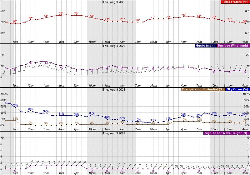 NWS 24 Hour Marine Weather Forecast
