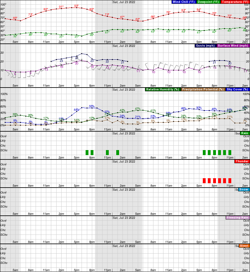 Casper Hourly Weather Forecast Graph