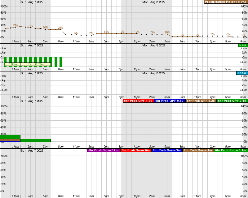 Chadron Hourly Weather Forecast Graph