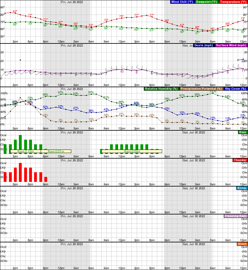 Hourly Weather Forecast For Elev 988 Ft
