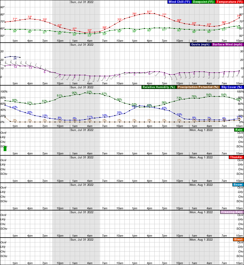 Hourly Weather Forecast For Elev 1201 Ft