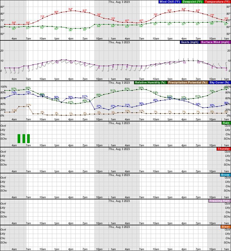 https://forecast.weather.gov/meteograms/Plotter.php?lat=42.9703&lon=-85.6726&wfo=GRR&zcode=MIZ057&gset=18&gdiff=8&unit=0&tinfo=EY5&ahour=0&pcmd=11011111111110000000000000000000000000000000000000000000000&lg=en&indu=1!1!1!&dd=&bw=&hrspan=48&pqpfhr=6&psnwhr=6