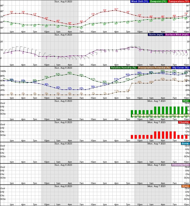 Buff forecast