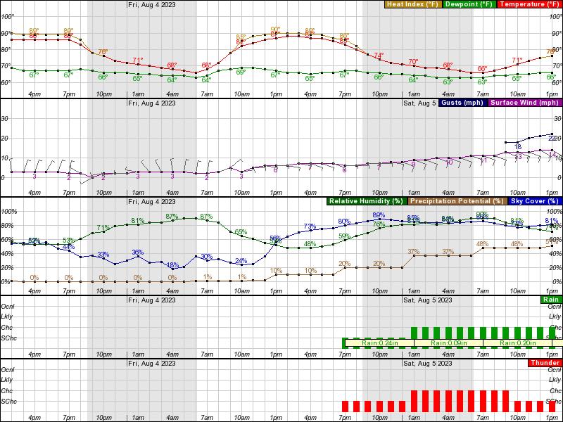 Mason City Hourly Weather Forecast Graph