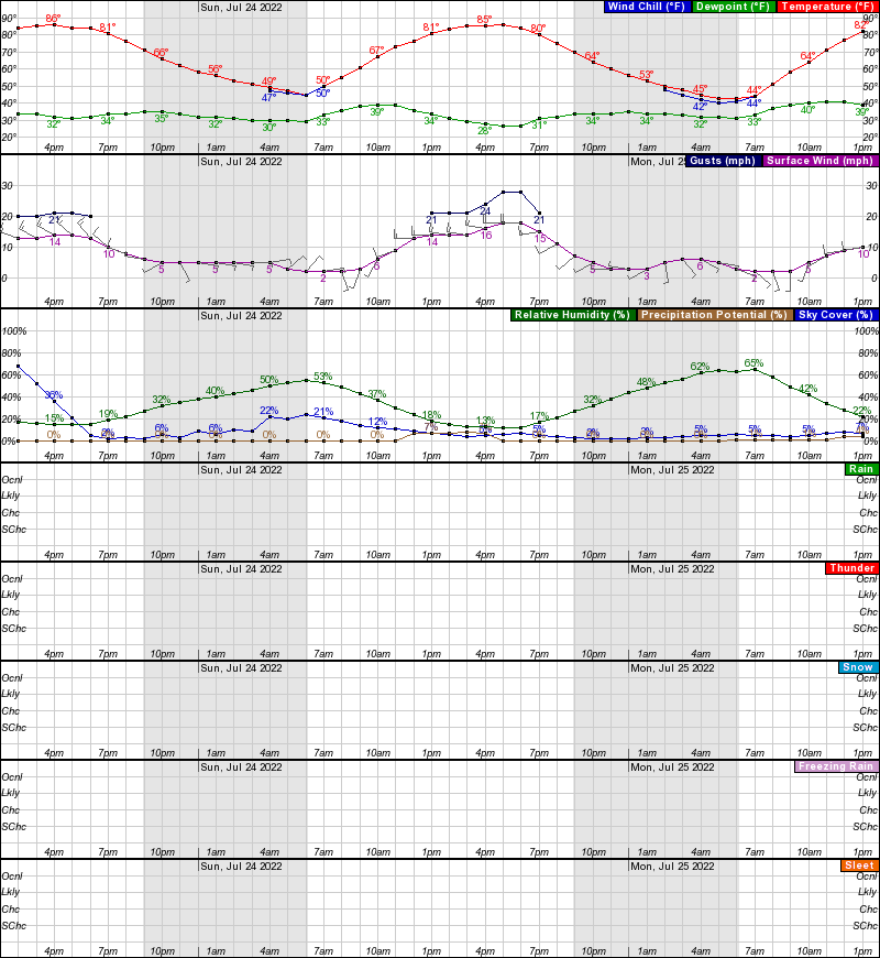 Jackson Hourly Weather Forecast Graph