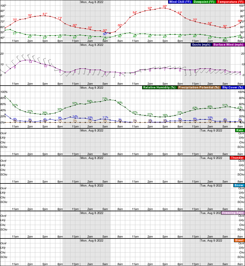Sheridan Hourly Weather Forecast Graph