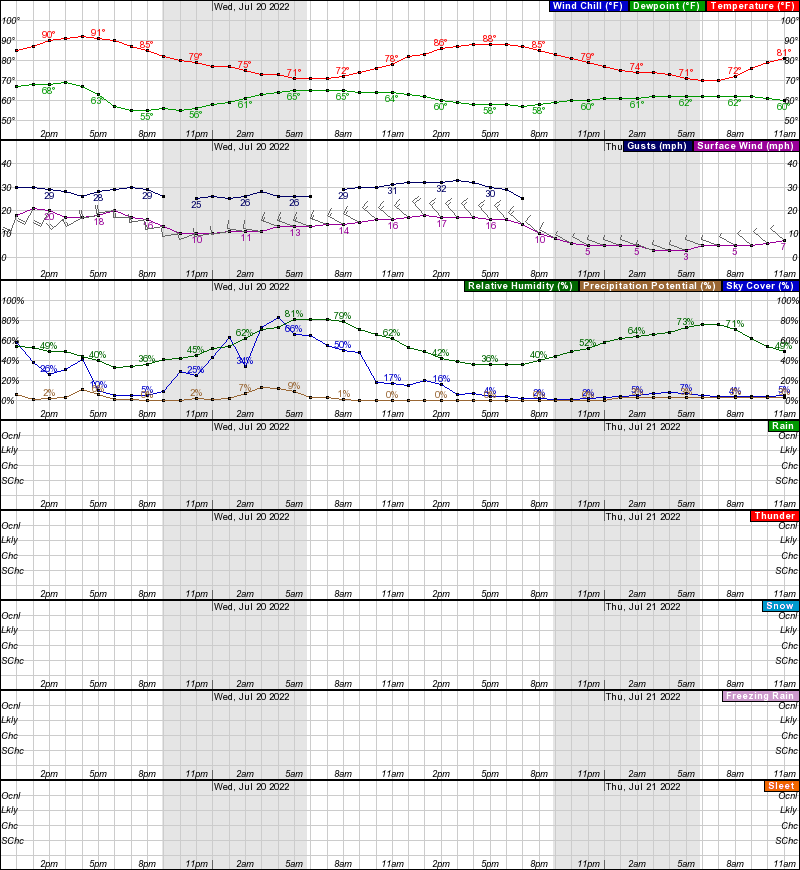 Hourly Weather Forecast for 44.95N 93.28W (Elev. 886 ft)