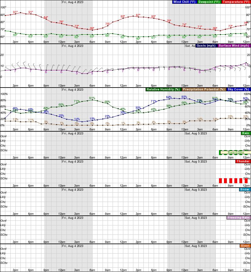 NWS Forecast Graph -- point forecast 44.98° N 93.28° W (Elev. 850 ft)