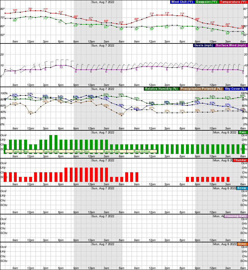 Hourly Weather Forecast for 45.11N 93.46W (Elev. 942 ft)