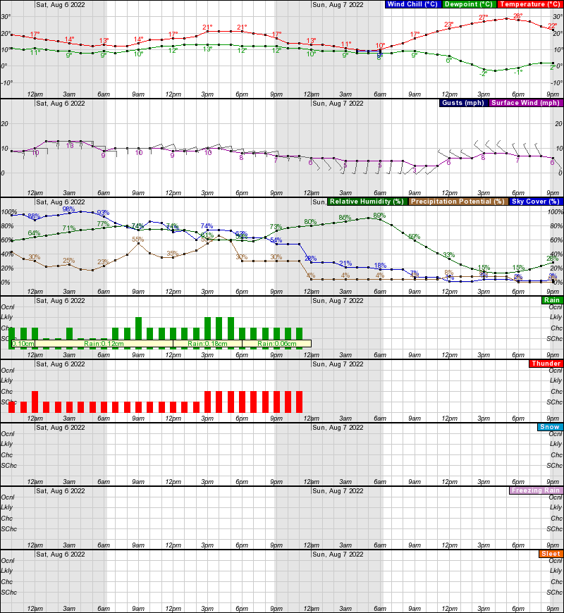Hourly Weather Forecast for 45 63N 111 2W (Elev  1467 m)