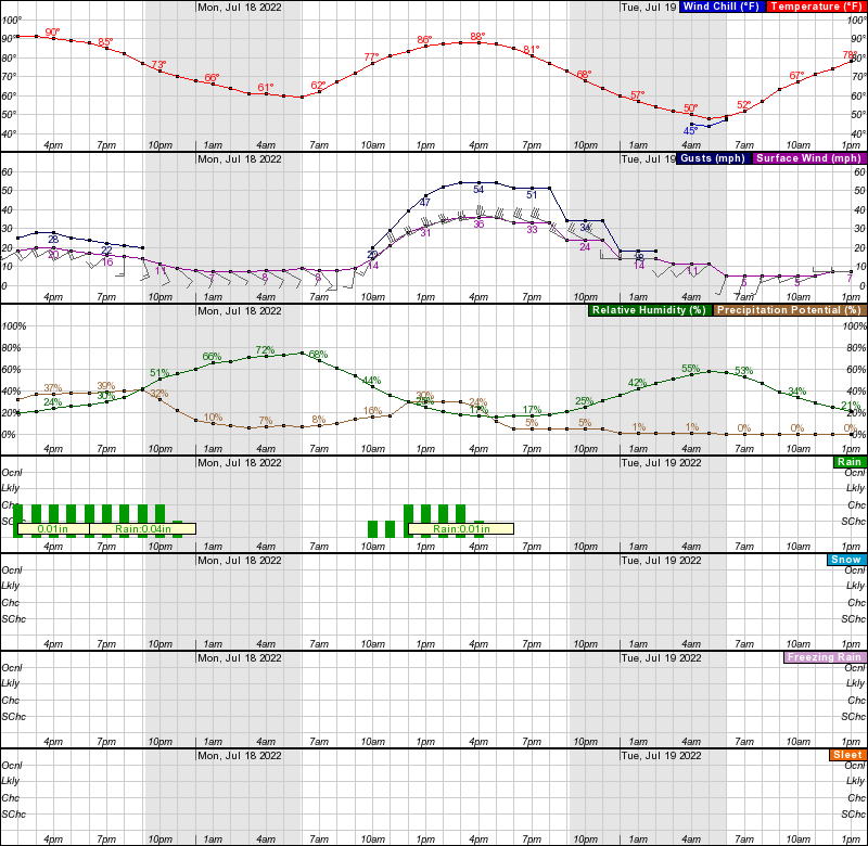 Hourly Weather Forecast Graph