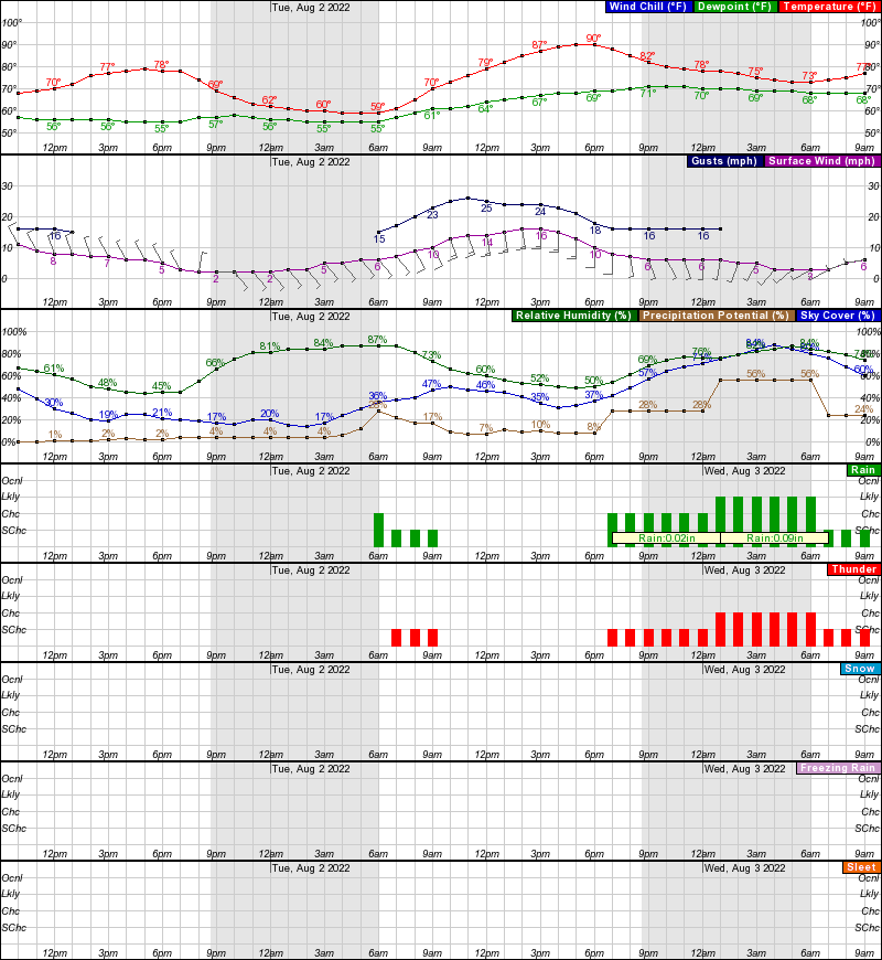 ... system of units forecast discussion 7 day forecast tabular