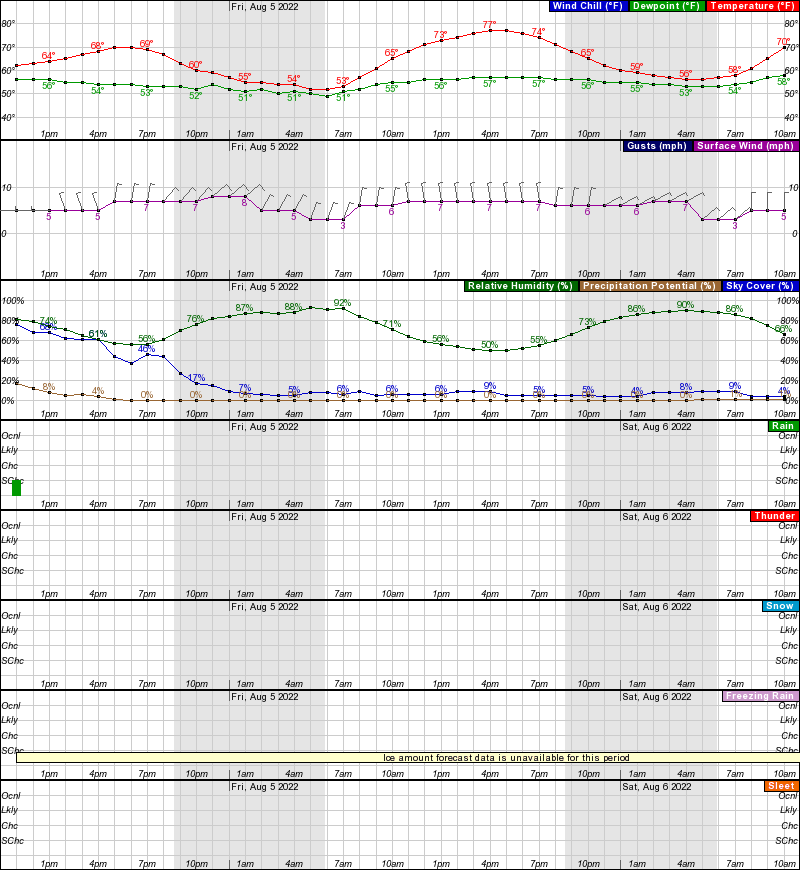 Hourly Weather Forecast For N W Elev Ft - Weather issaquah wa hourly