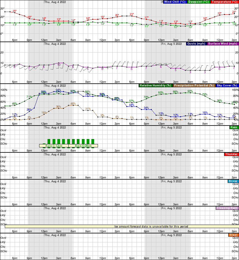Hourly Weather Forecast For N W Elev M - Weather issaquah wa hourly
