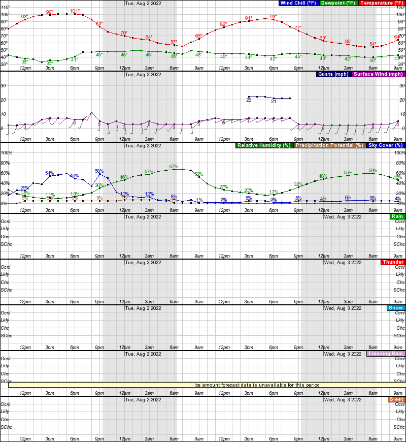 Hourly Weather Forecast For 48 5n Elev 1909 Ft