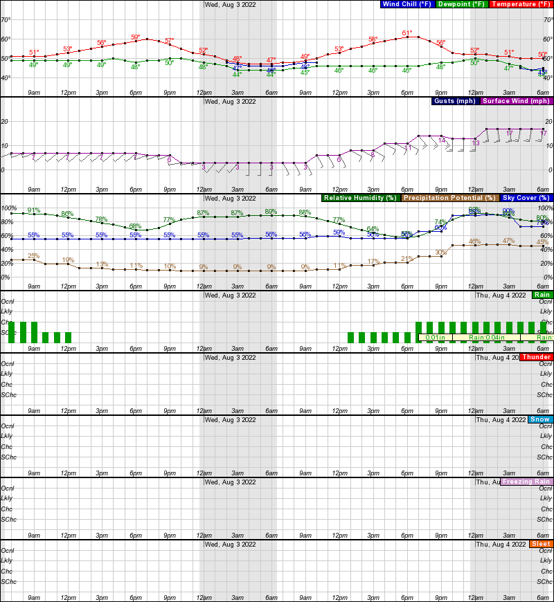 Saint Mary's Hourly Weather Forecast Graph