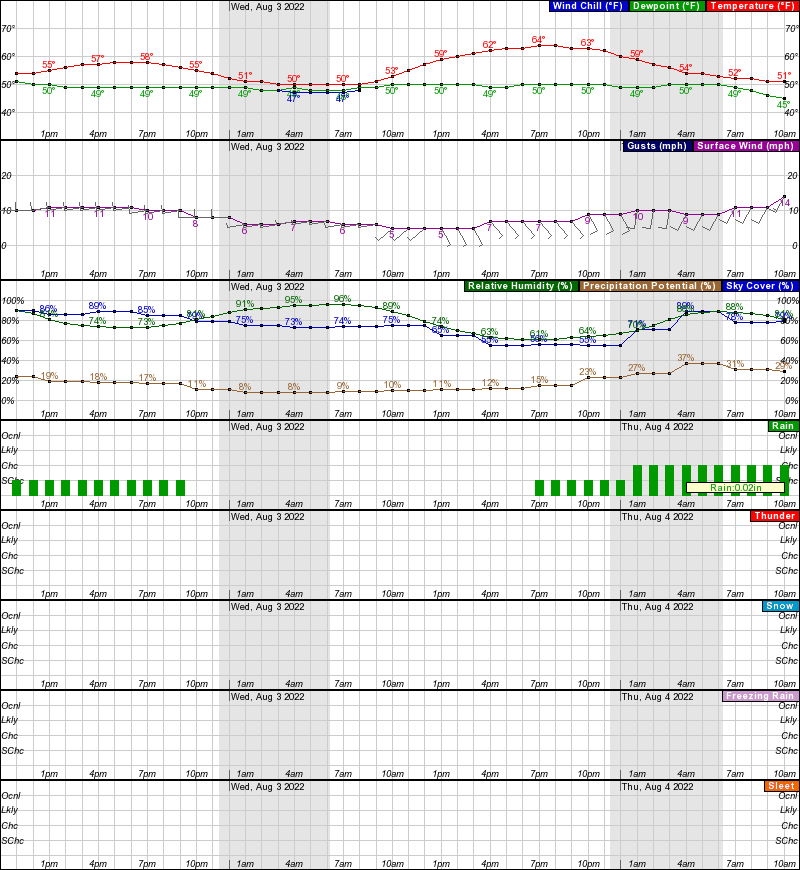 Holy Cross Hourly Weather Forecast Graph