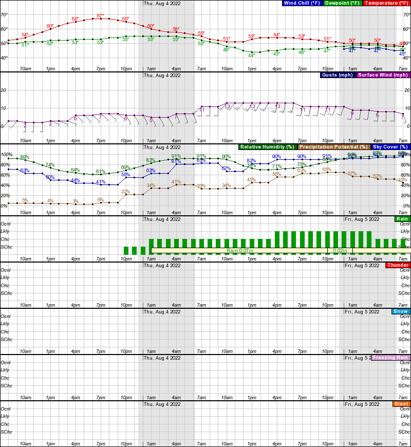 Anvik Hourly Weather Forecast Graph