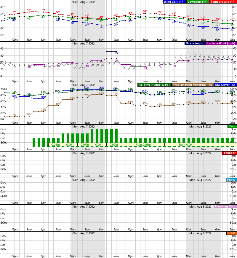 Emmonak Hourly Weather Forecast Graph