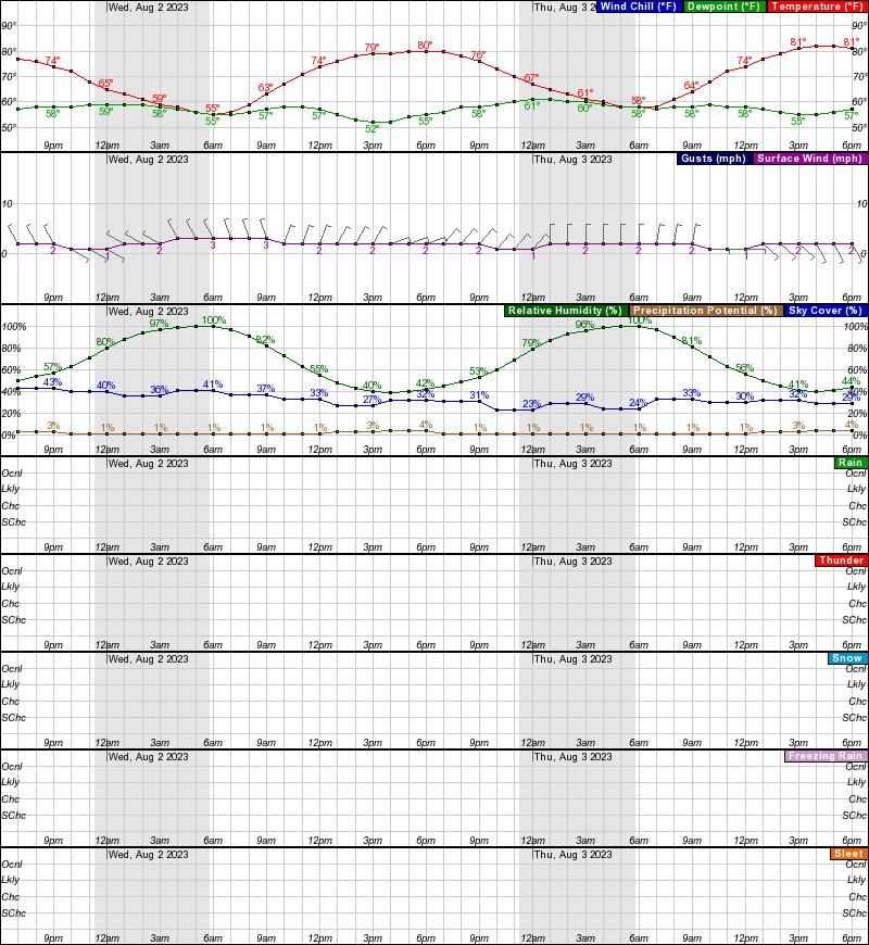 McGrath Hourly Weather Forecast Graph