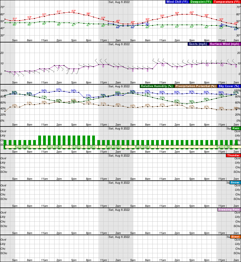 Northway Hourly Weather Forecast Graph