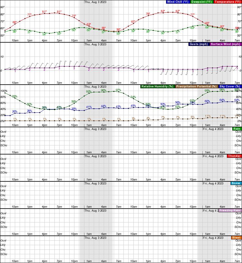 Nikolai Hourly Weather Forecast Graph