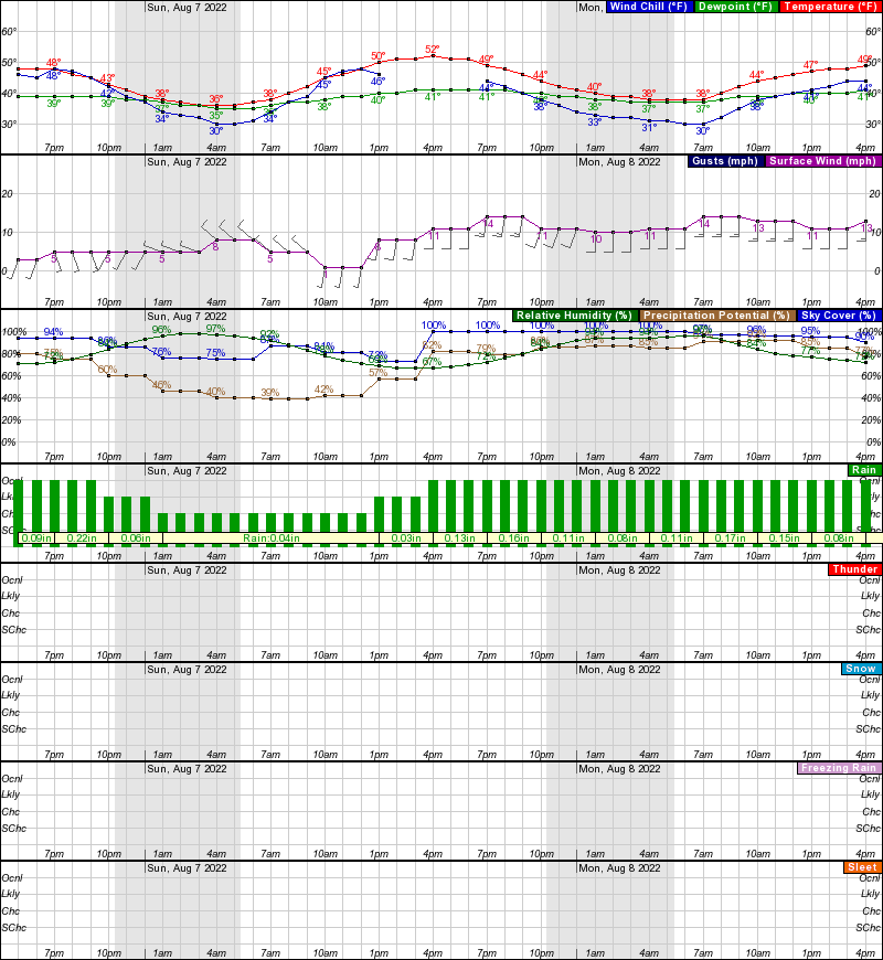 Paxson Hourly Weather Forecast Graph