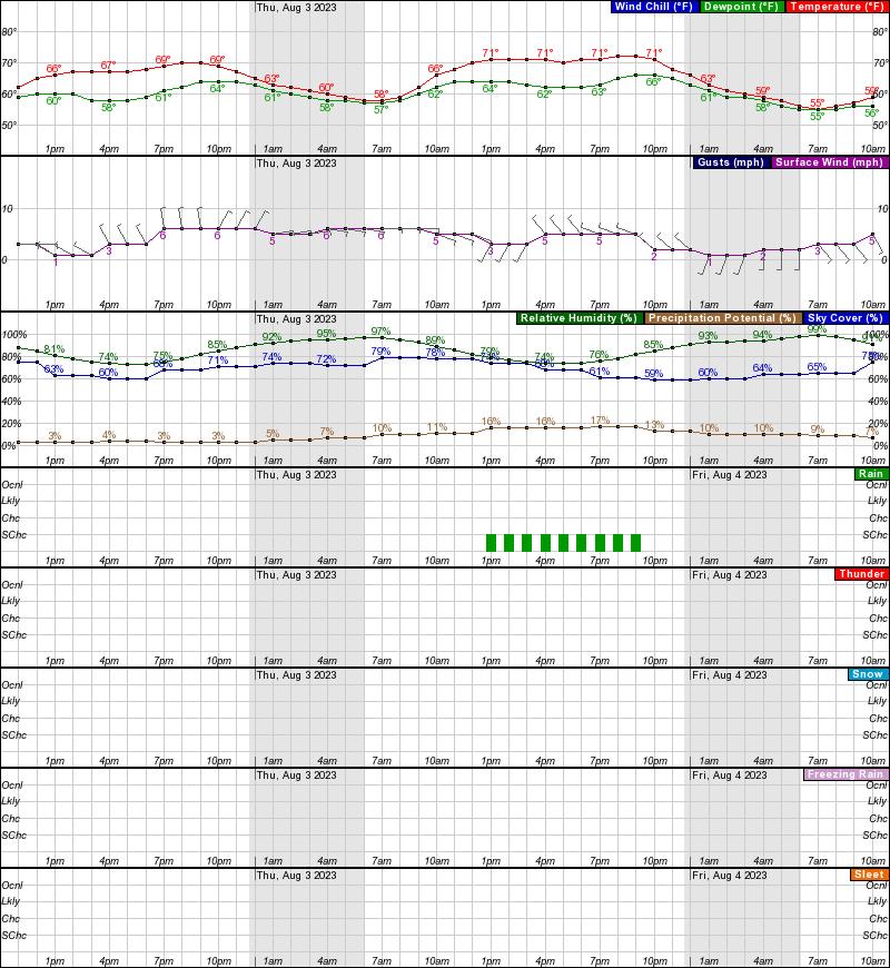 Unalakleet Hourly Weather Forecast Graph