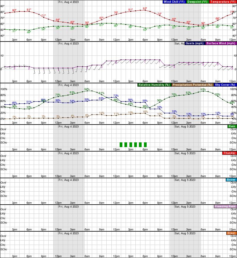 Lake Minchumina Hourly Weather Forecast Graph