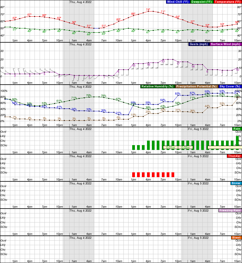 Delta Junction Hourly Weather Forecast Graph