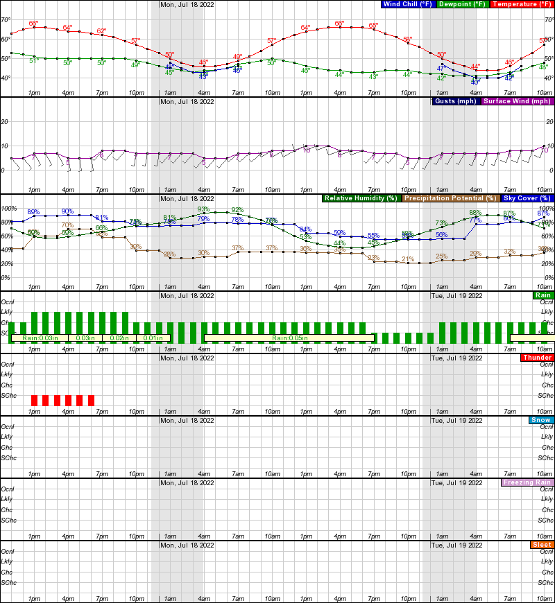 Chicken Hourly Weather Forecast Graph