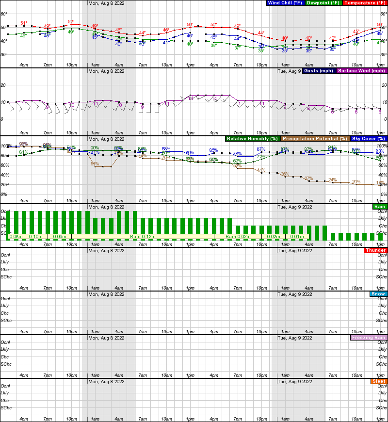 Kaltag Hourly Weather Forecast Graph