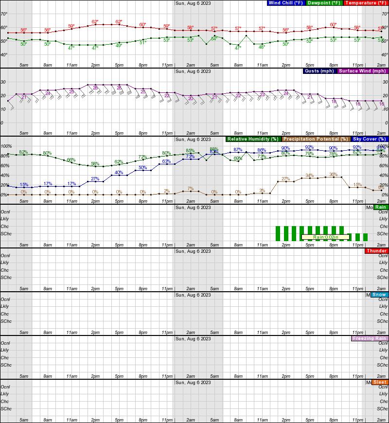 Shaktoolik Hourly Weather Forecast Graph