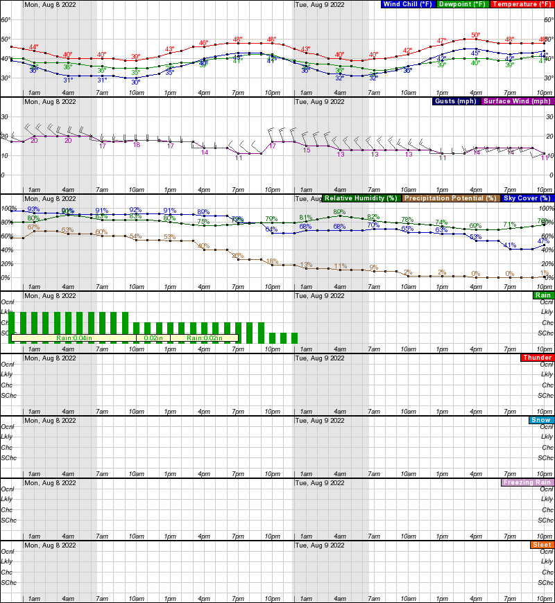 Nome Hourly Weather Forecast Graph