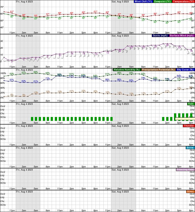 Golovin Hourly Weather Forecast Graph