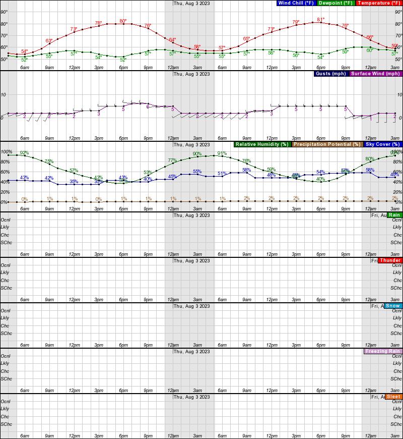 Nenana Hourly Weather Forecast Graph
