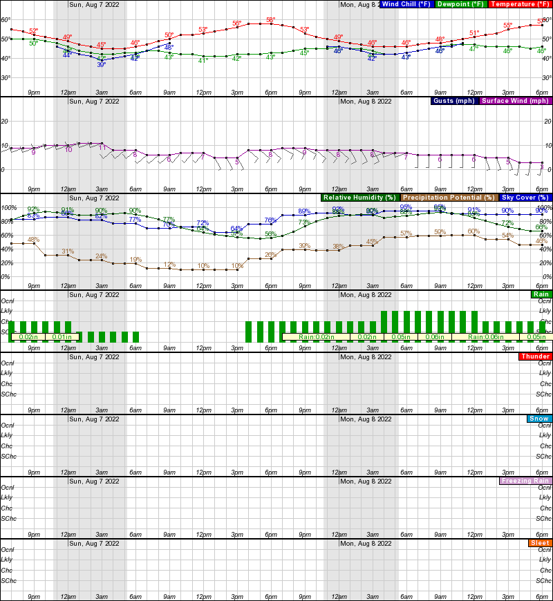 North Pole Hourly Weather Forecast Graph