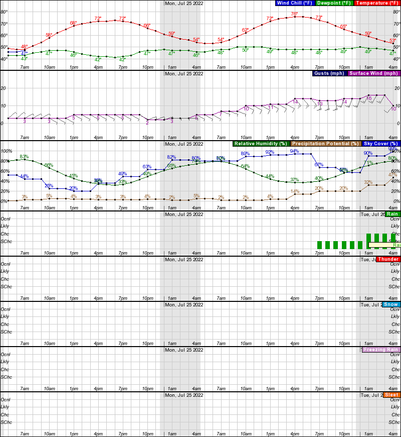 Fairbanks Hourly Weather Forecast Graph