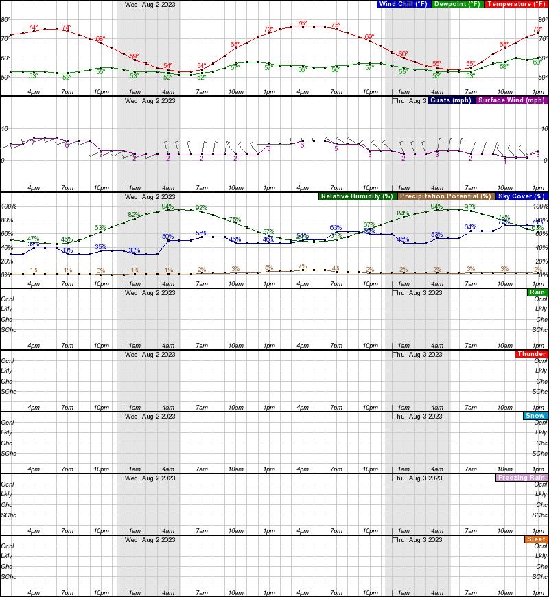 Tanana Hourly Weather Forecast Graph