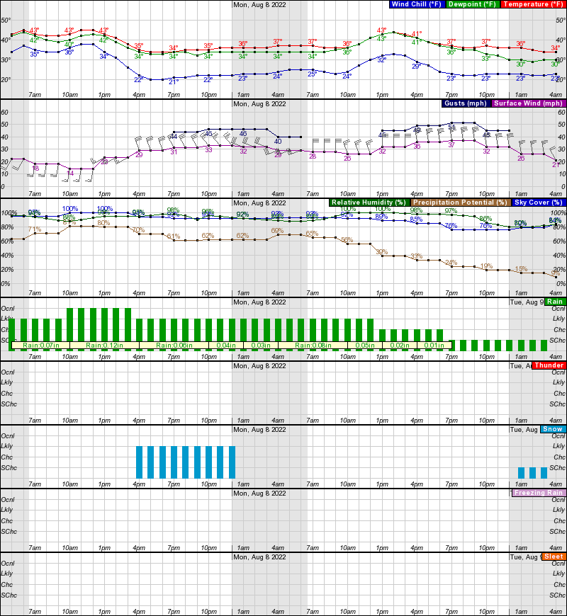 Wales Hourly Weather Forecast Graph