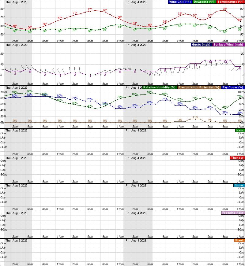 Huslia Hourly Weather Forecast Graph