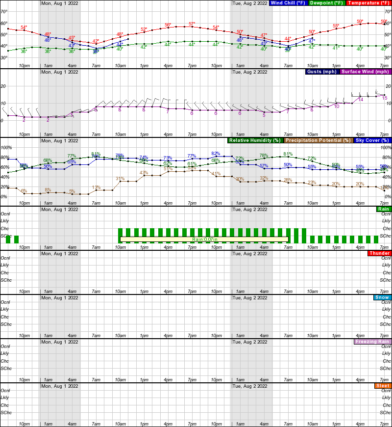 Indian Mountain Hourly Weather Forecast Graph