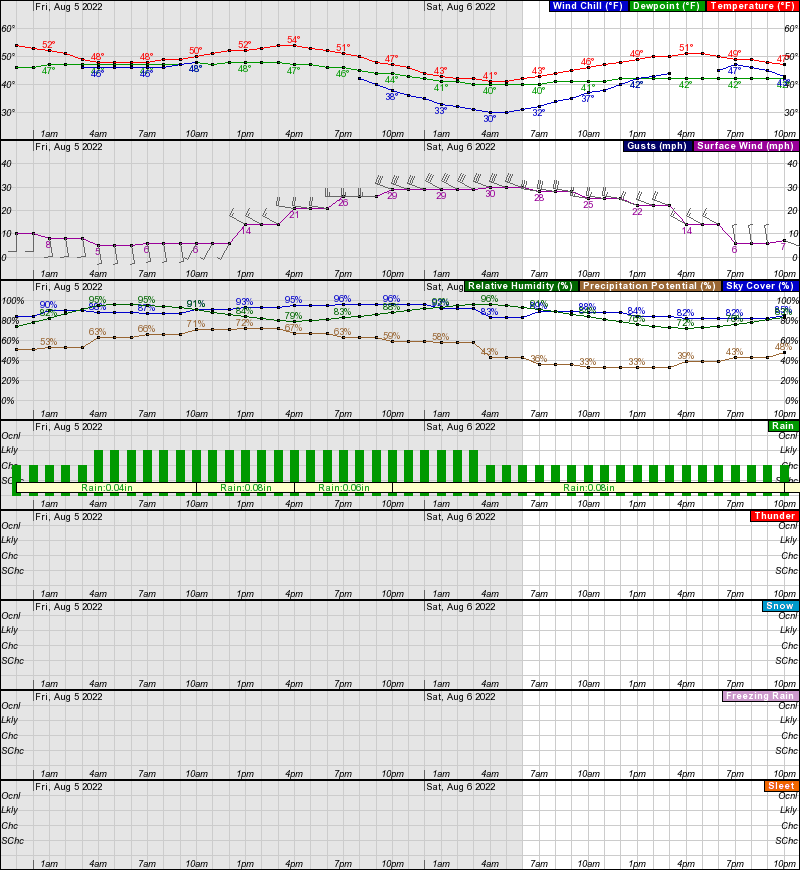 Deering Hourly Weather Forecast Graph
