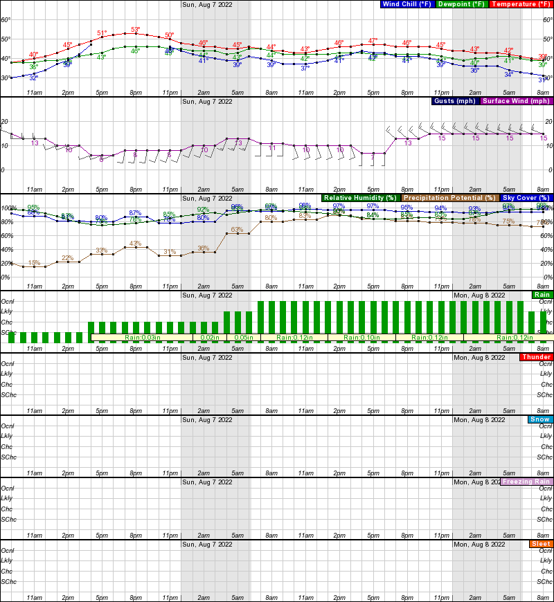 Point Hope Hourly Weather Forecast Graph