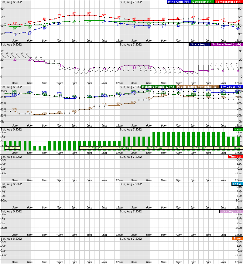 Shishmaref Hourly Weather Forecast Graph