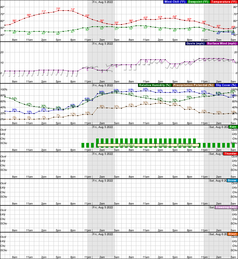 Fort Yukon Hourly Weather Forecast Graph