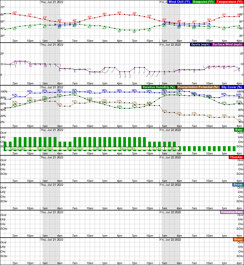 Allakaket Hourly Weather Forecast Graph
