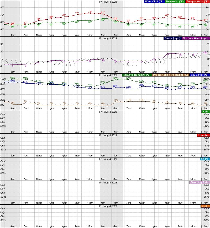 Kotzebue Hourly Weather Forecast Graph