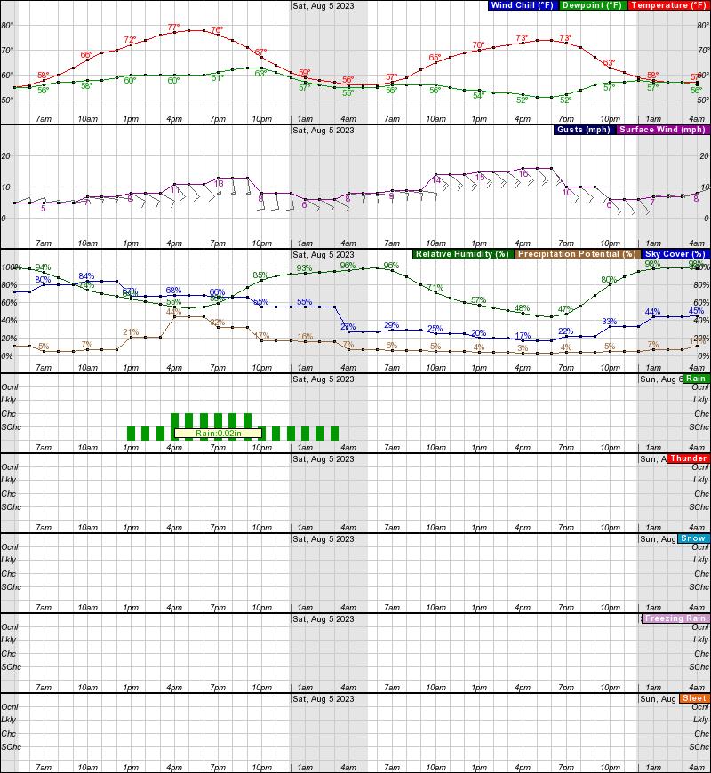 Kobuk Hourly Weather Forecast Graph